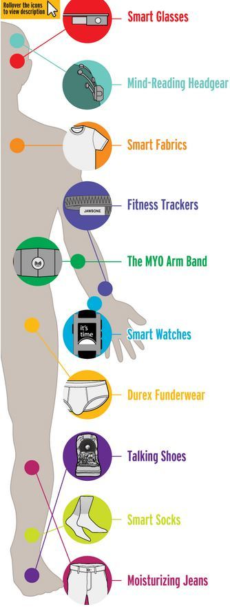 Wearable Tech To Expect in 2014