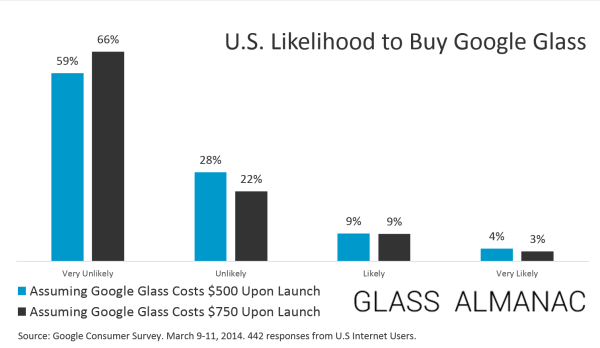 The Right Price for Google Glass