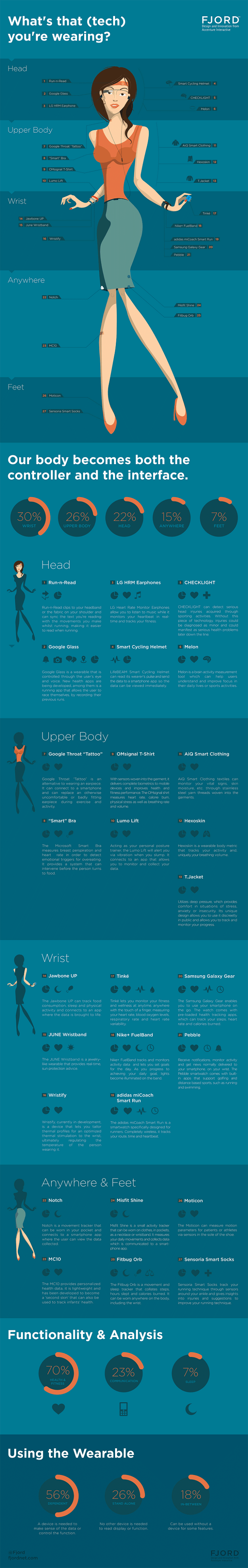 Wearable Tech Infographic: Head to Toe