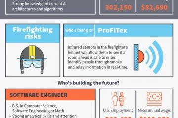 World-changing Wearable Technology Jobs [Infographic]