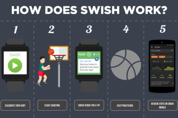 Swish: Basketball Coach for Smartwatches