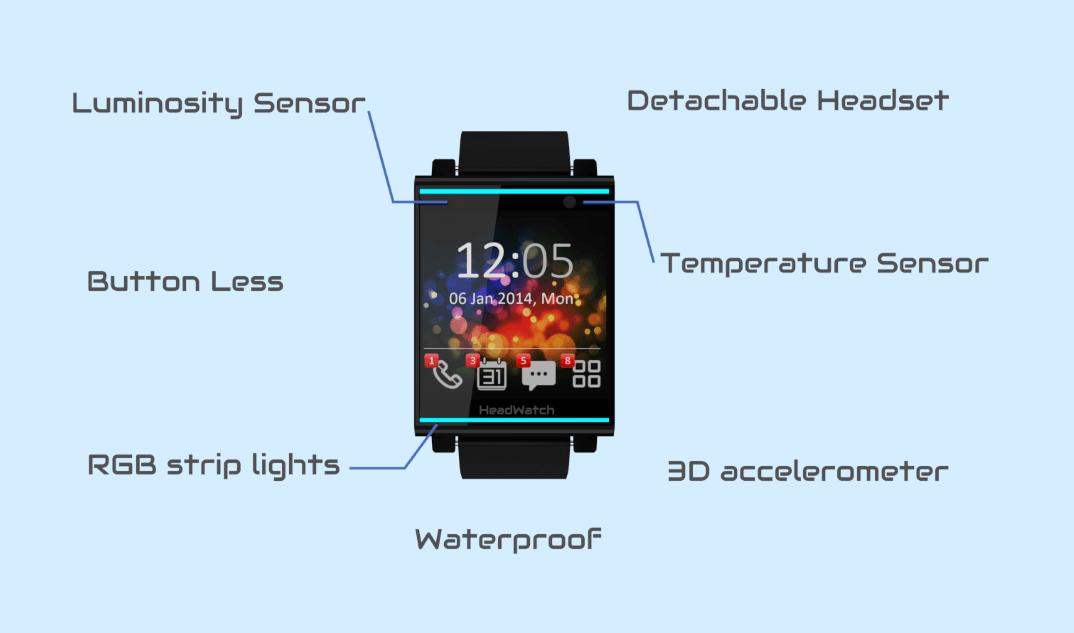 HeadWatch: Detachable Smartwatch + Headset
