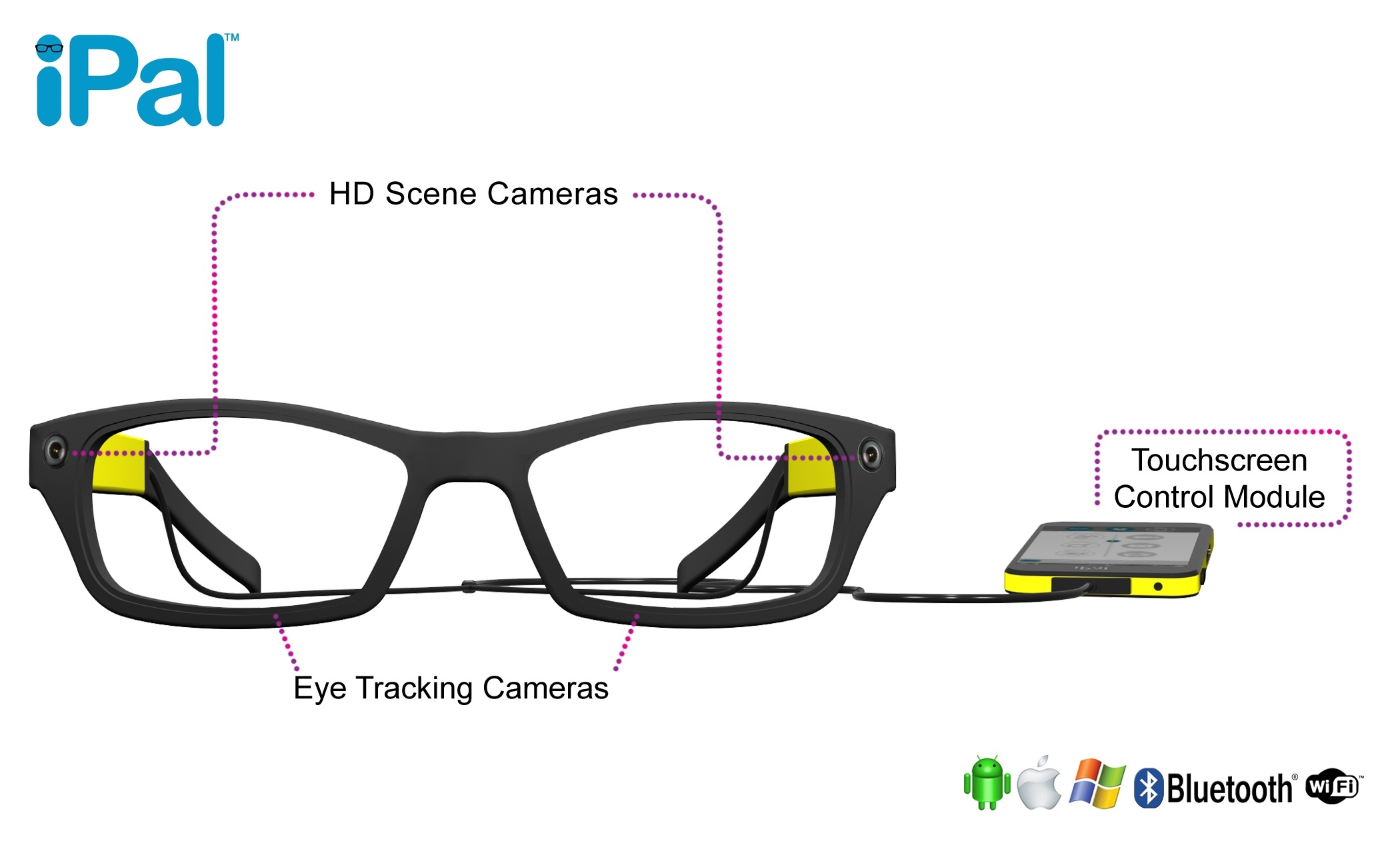 iPal Wearable Computer with Eye Tracking