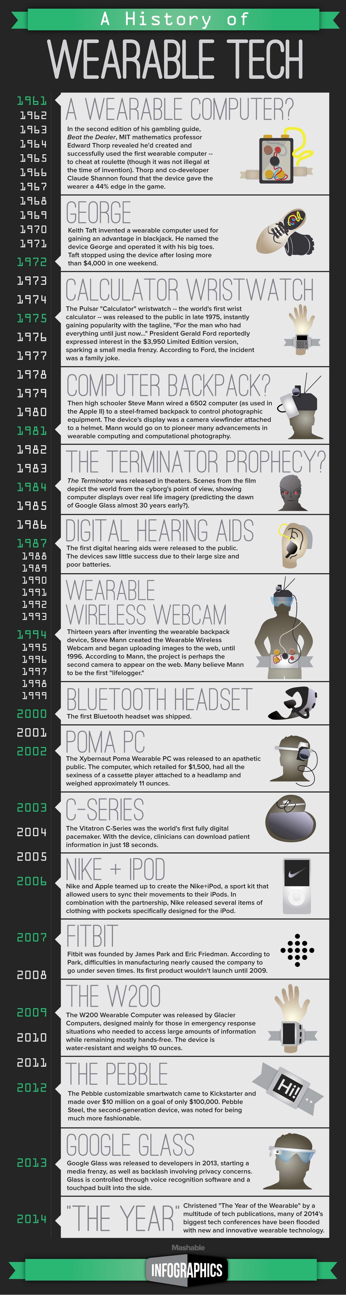 Wearable Devices History {Infographic}