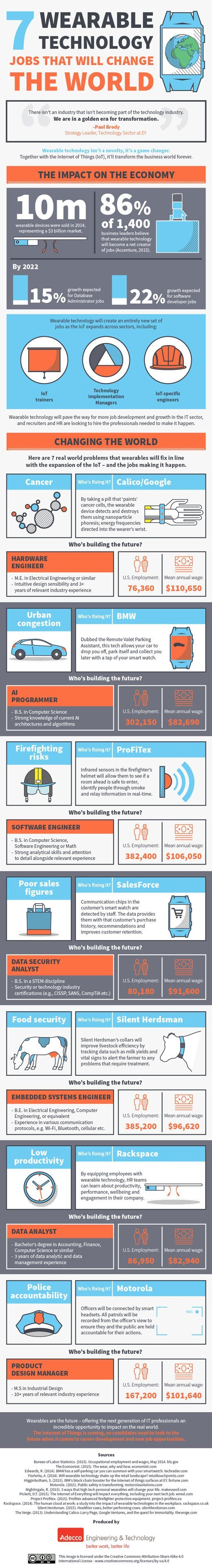 wearable-tech-jobs